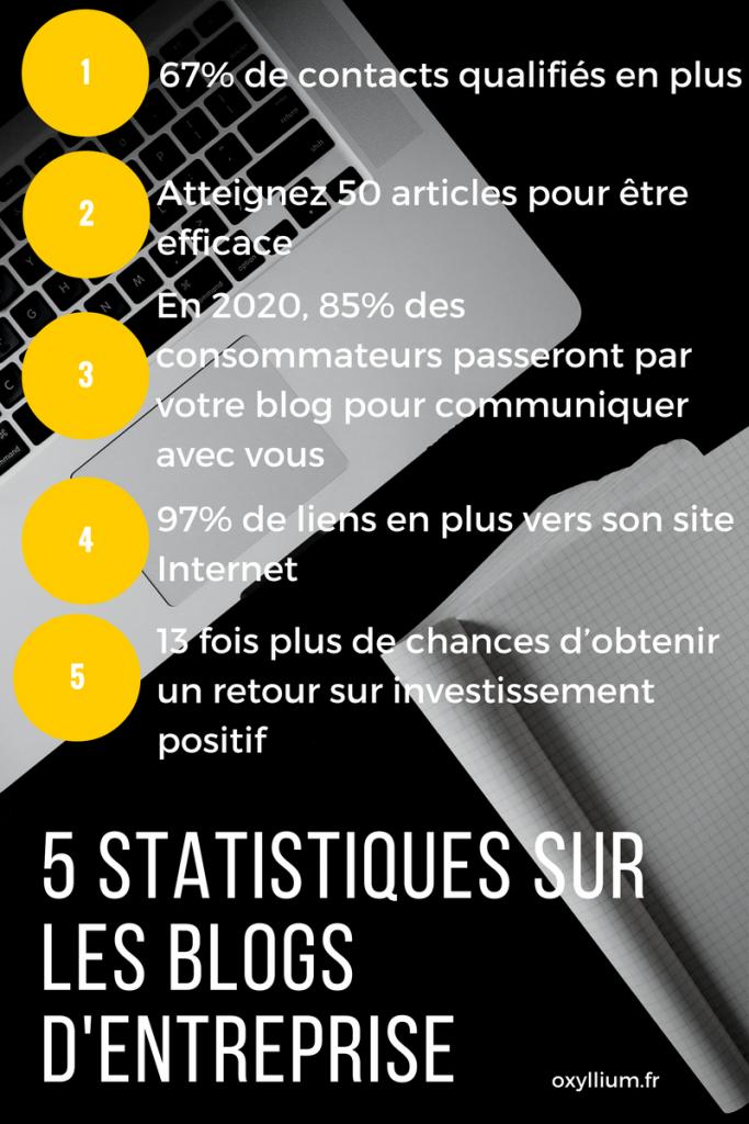 statistiques blog entreprise