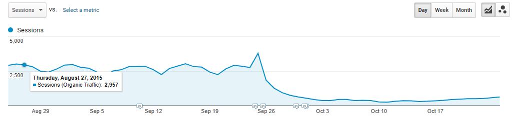 refonte graphique perte trafic